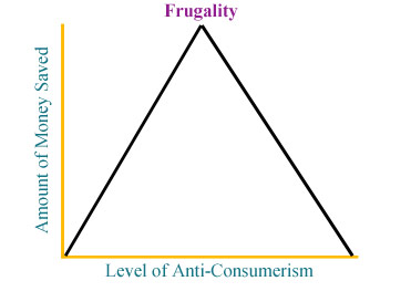 Frugality &#038; Consumerism