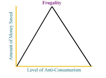 Frugality & Consumerism